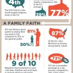 Mormons At a Glance – Infographics