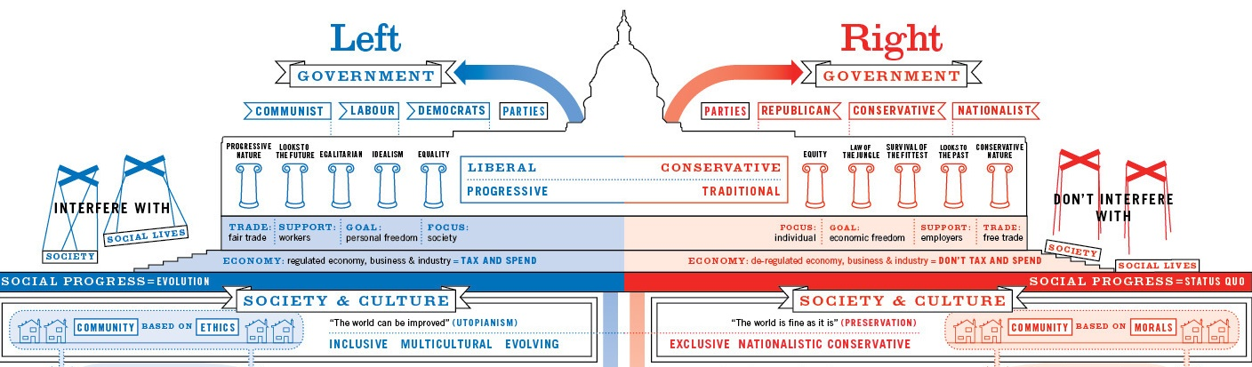 an overview of the political orientation of the us green party This is a list of political parties in the united states, both past and present green party: progressivism green politics democratic socialism: 1,444,059: 2001.